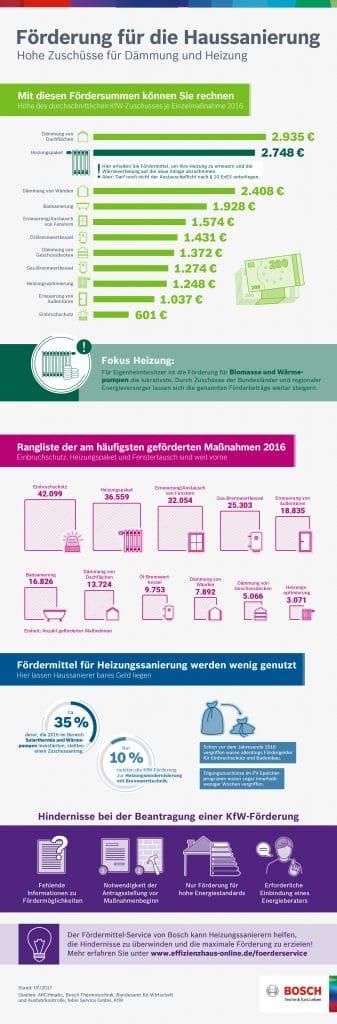KfW Förderungen für die Haussanierung