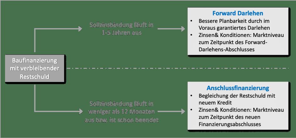 Was ist ein Forwarddarlehen?