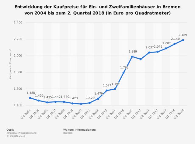 Entwicklung der Kaufpreise für Eigenheime in Bremen